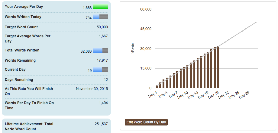 Nanowrimo progress: 250k words written