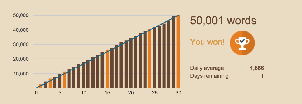 By the power of #nanowrimo – I am done!  #nanowinner2015